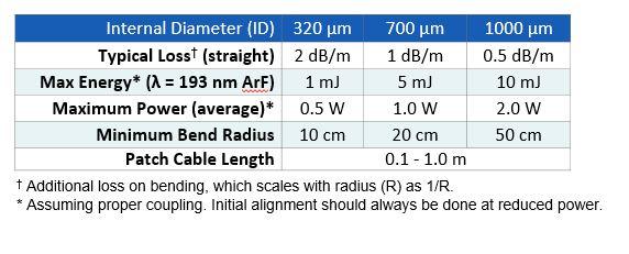 fiber_specs_chart_uv2