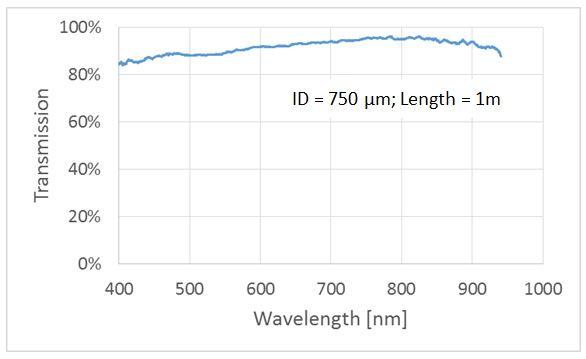 fiber_transmission_chart