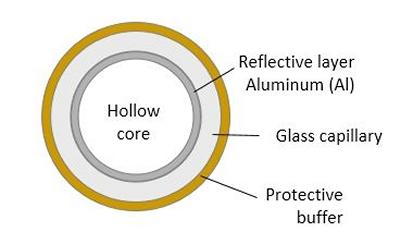 hollow_core_fiber_uv_buffer