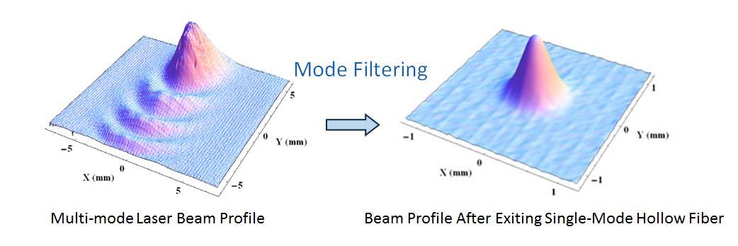 mode_filtering