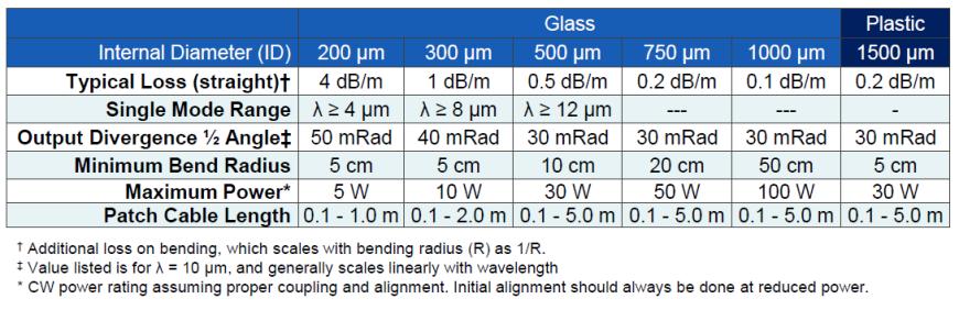 fiber_specs_chart_midir4