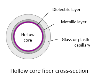 Hollow core fiber cross-section