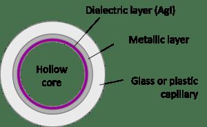Hollow fiber cross section