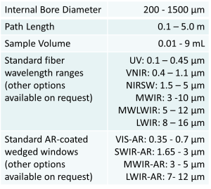 Hollow Fiber Gas Cell Kit Variations